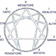 L'Enneagramma(dal grecoennea, nove, egramma, disegno) è un simbolo geometrico utilizzato in ambitopsicologicoedesoterico. Fino aglianni sessantal'Enneagramma era pressoché sconosciuto, con eccezione dellascuolafacente capo aGeorges Ivanovic Gurdjieff, i cui allievi, anche […]